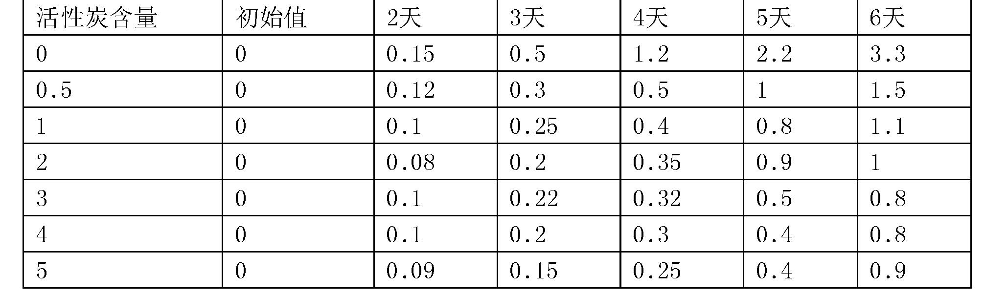 Figure CN107337974AD00041