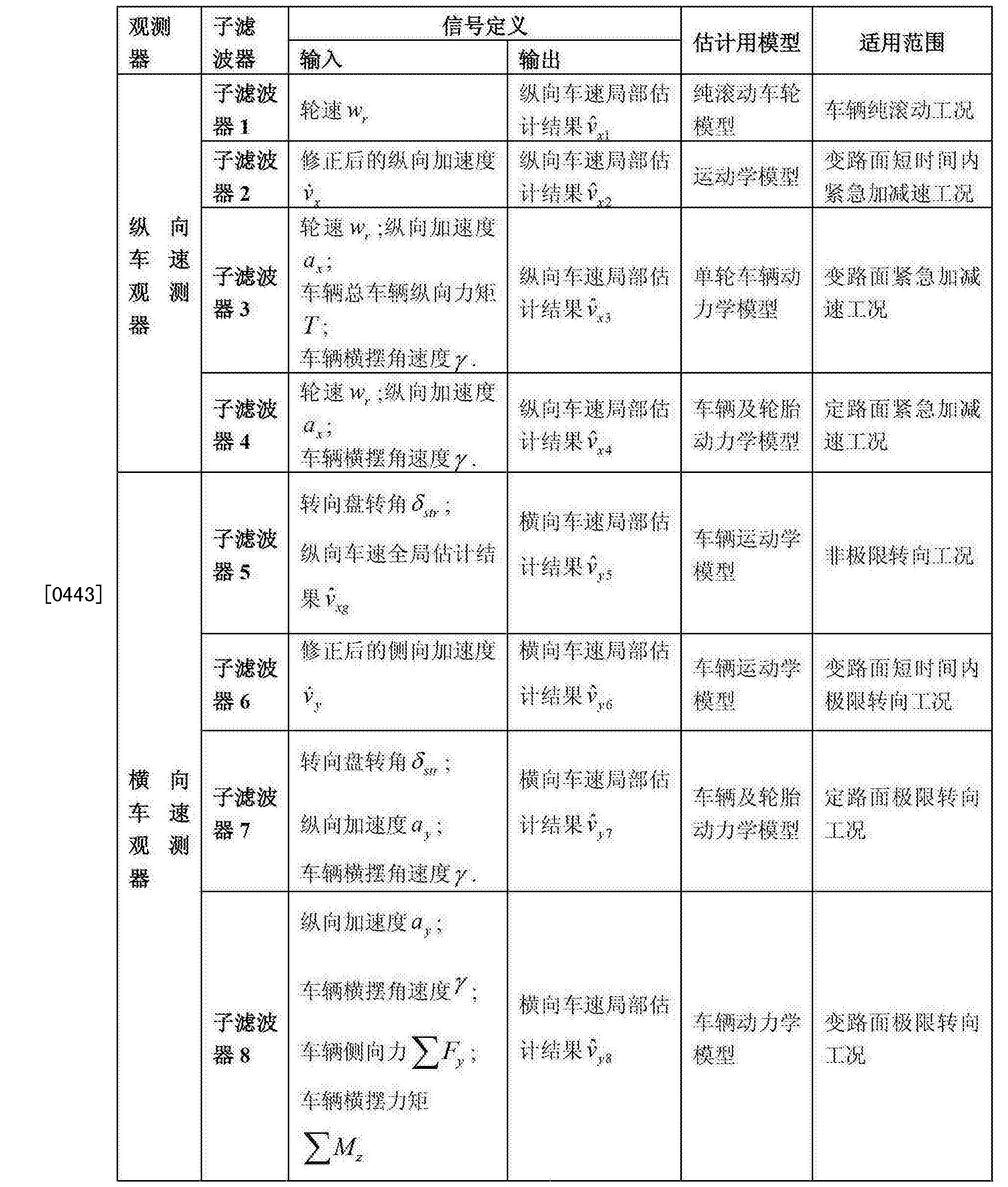 Figure CN102673569BD00261