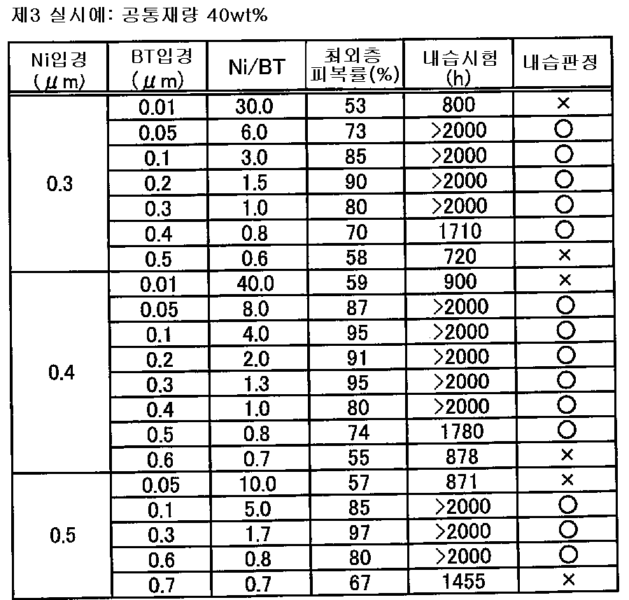 Figure 112007023720825-pat00003