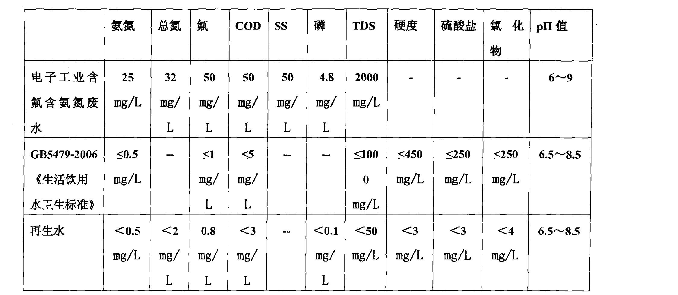 Figure CN102126798BD00101