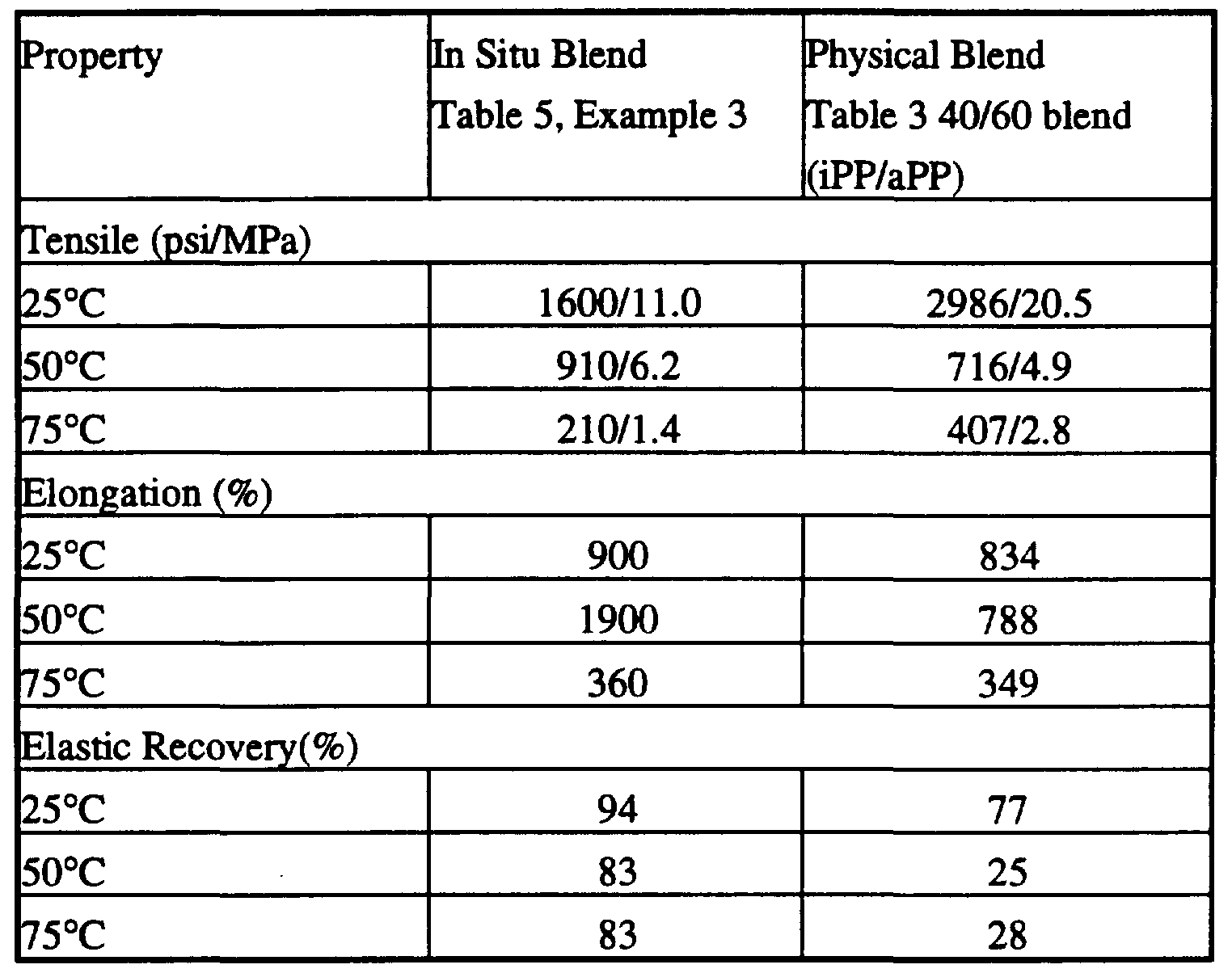 WO1996023838A1 - Thermoplastic propylene elastomers and one