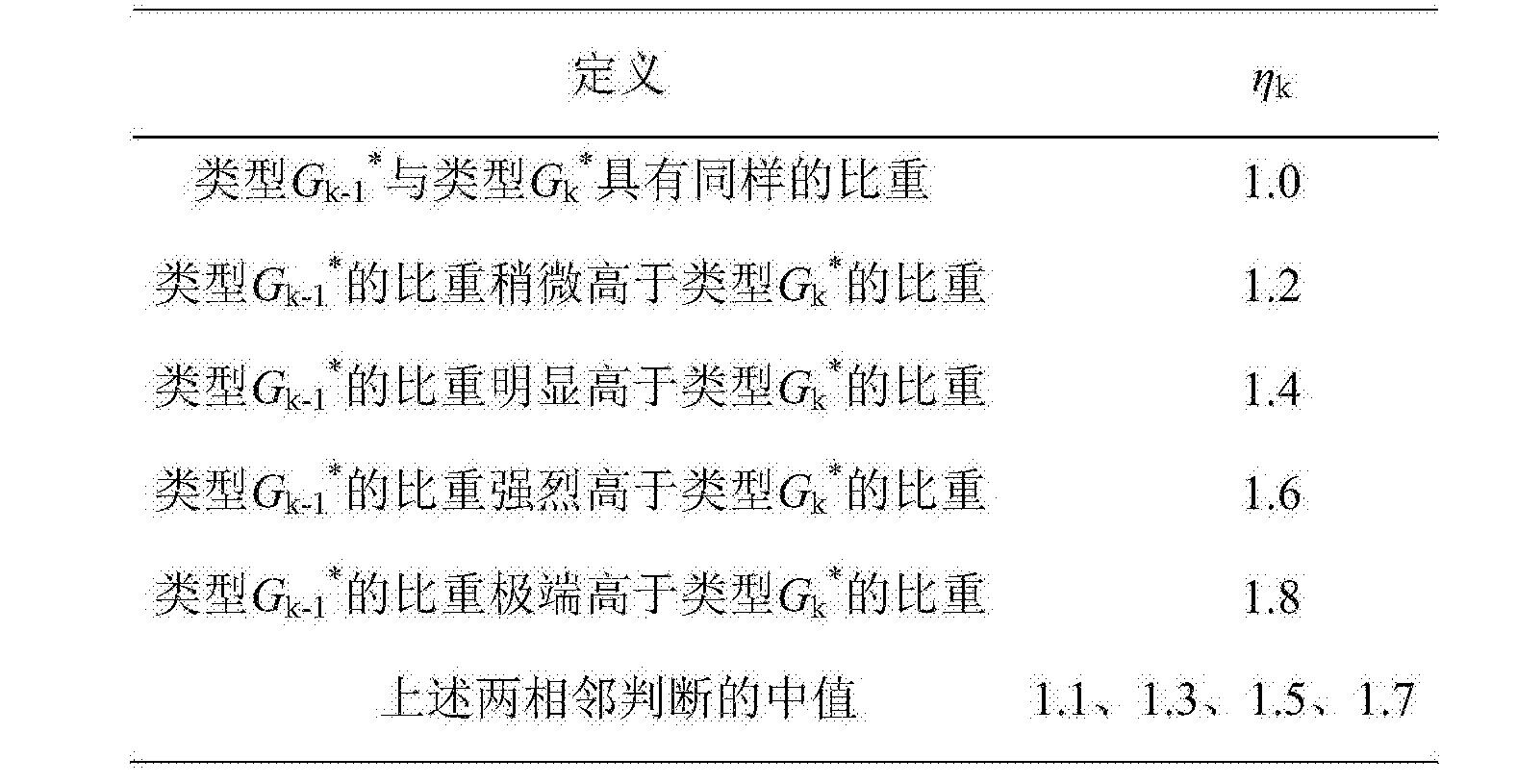 Figure CN105550499BC00031