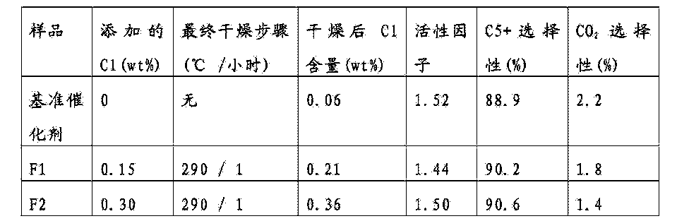 Figure CN105531027AD00162