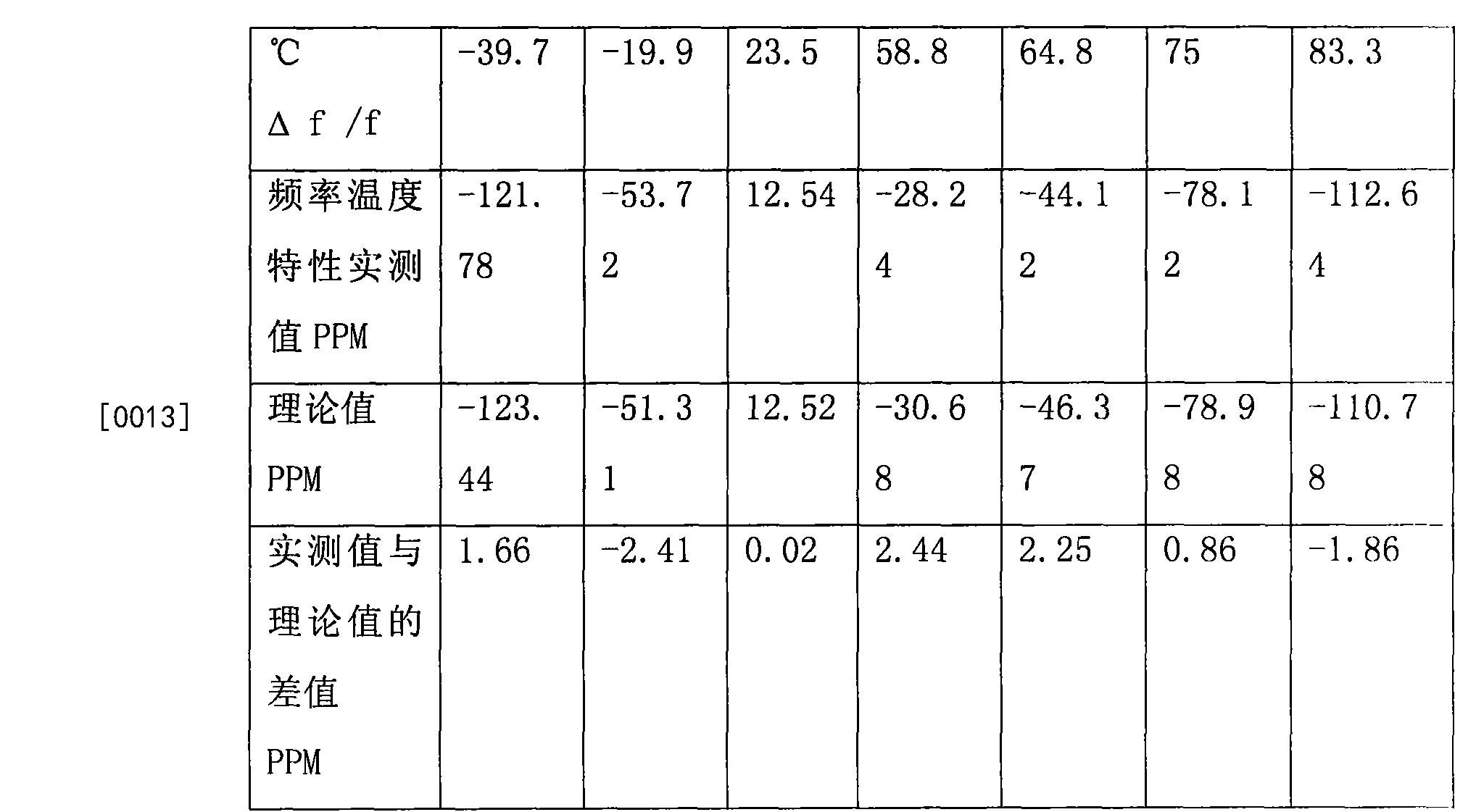 Figure CN104297716BD00081