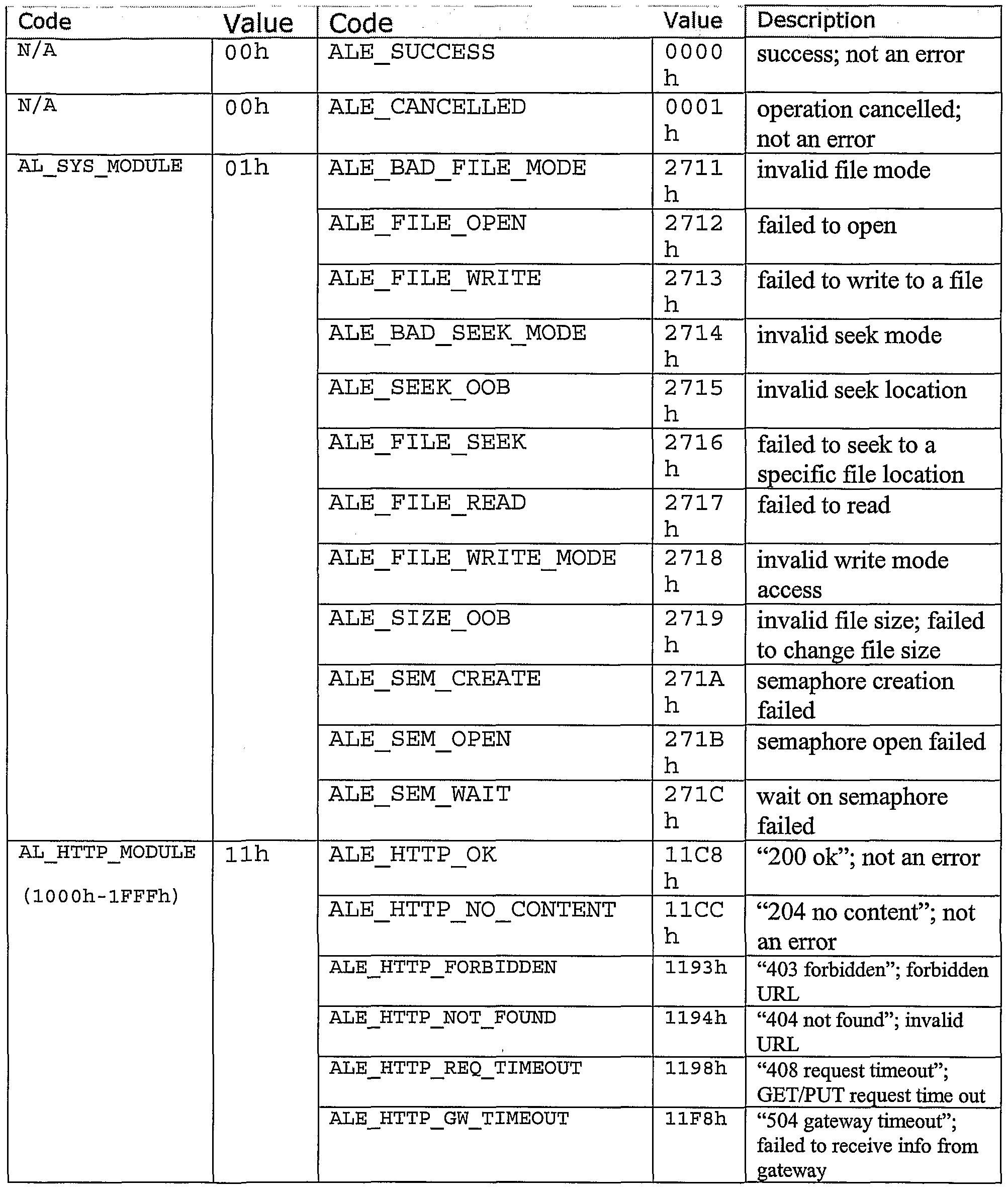 WO2004095177A2 - Platform-independent scanning subsystem api