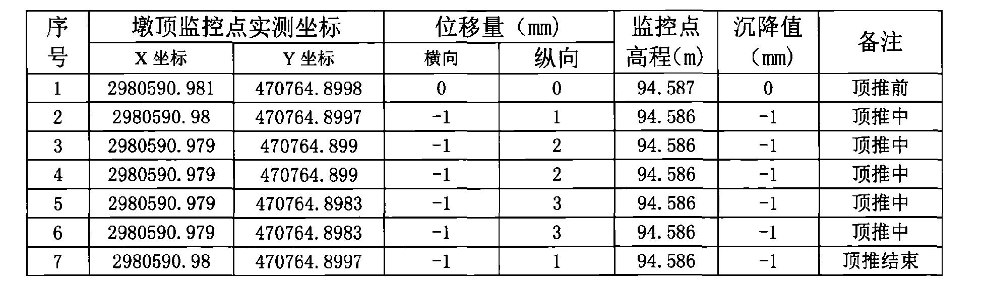 Figure CN106522096AD00232