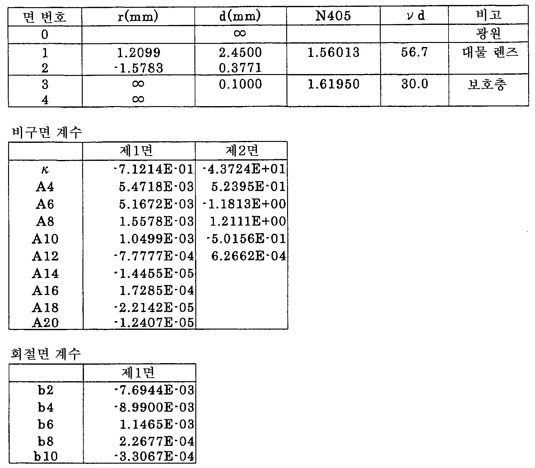Figure 112005009991906-pct00002