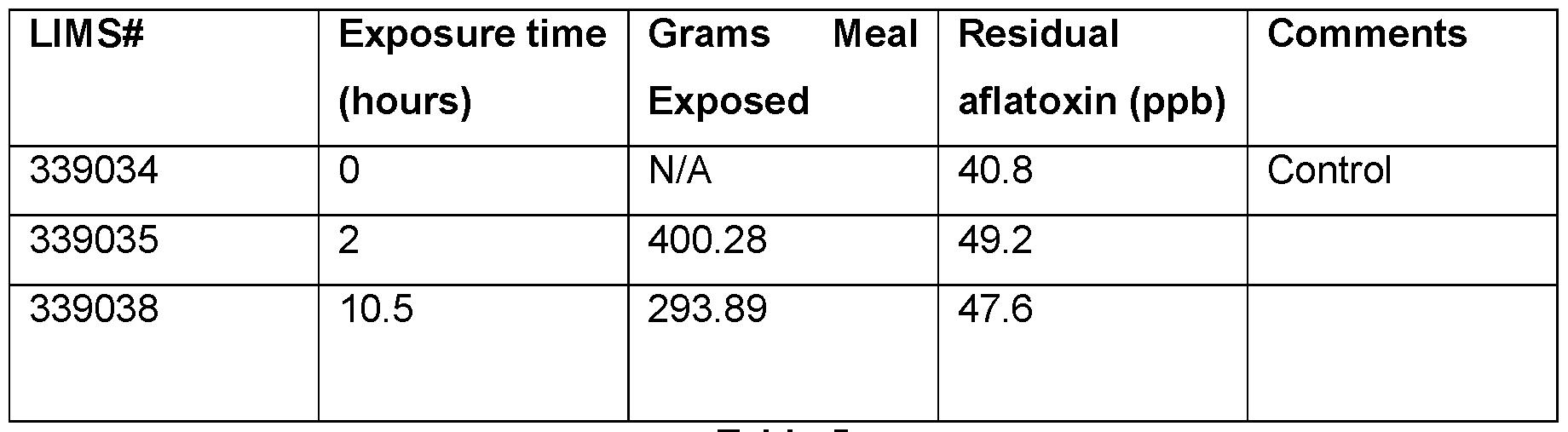 WO2015004448A1 - Treatment of liquid gluten slurry to reduce