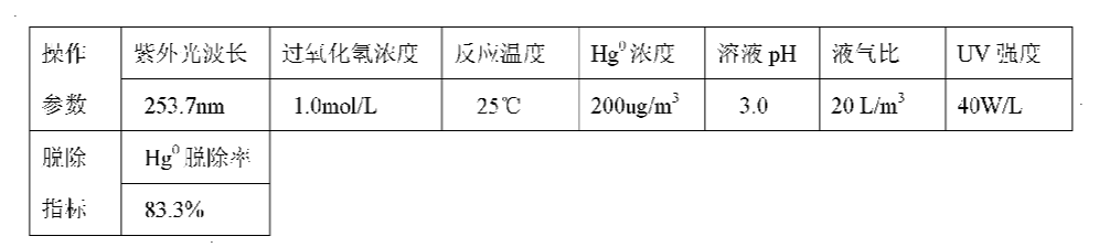Figure CN101947409AD00103