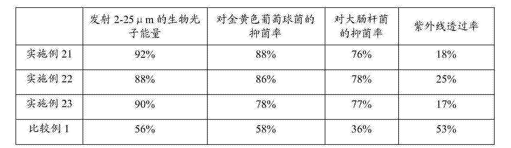 Figure CN105019035AD00071