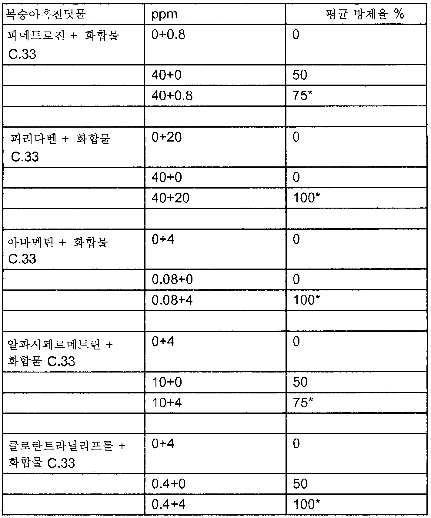 Figure 112009060332816-PCT00090