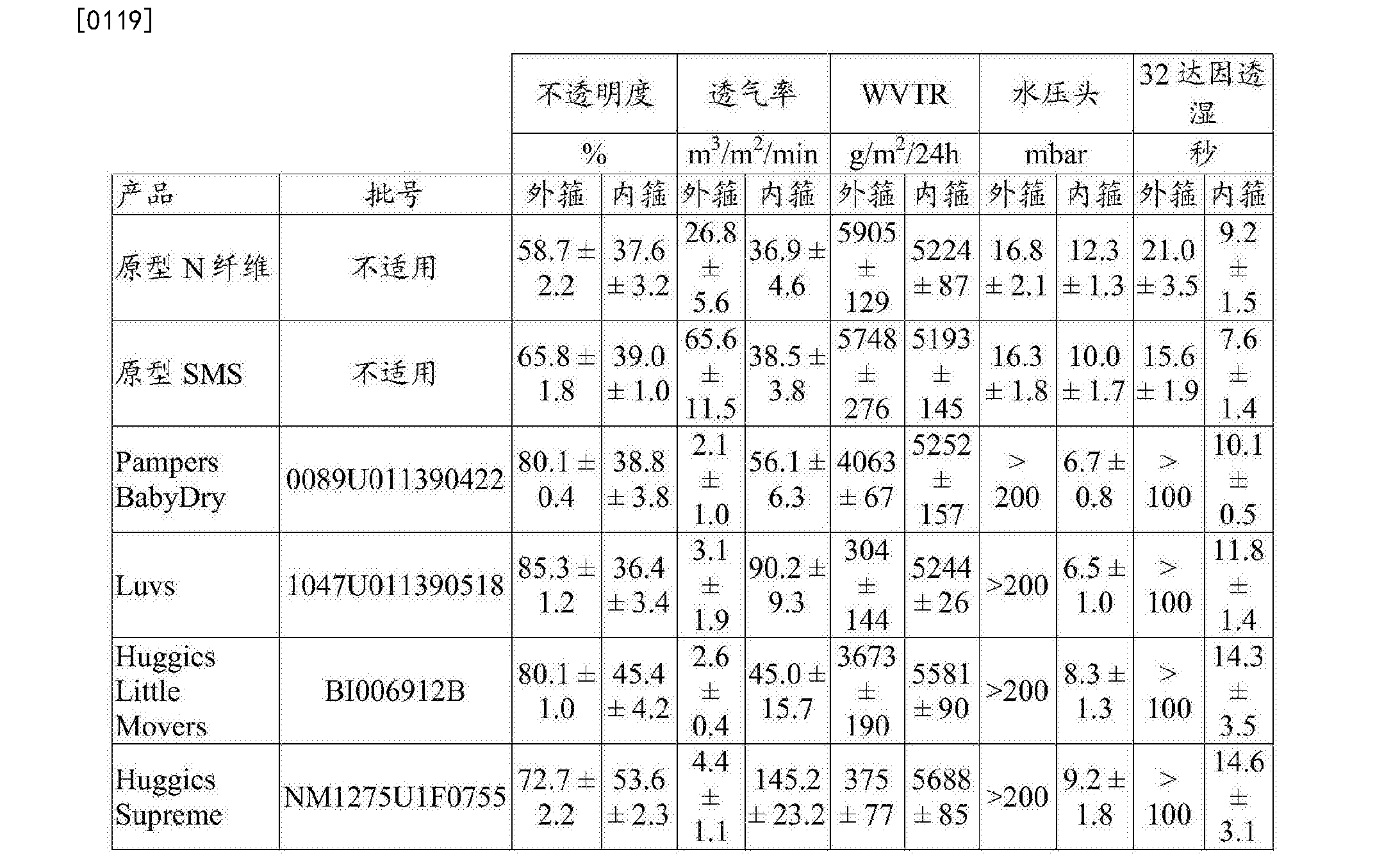 Figure CN107405226AD00211