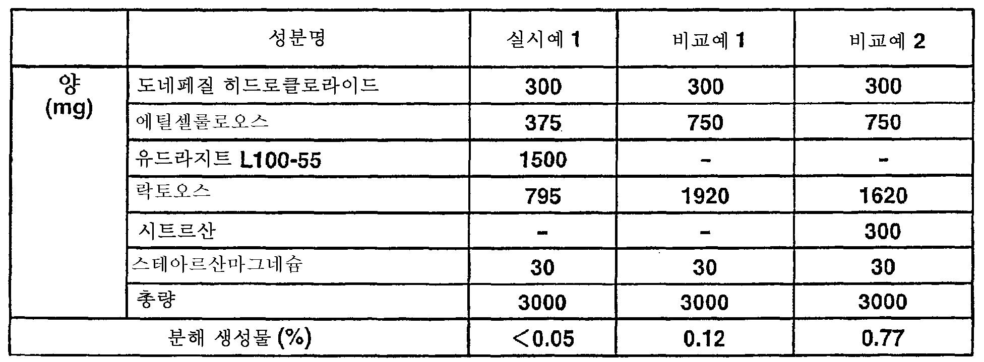 Figure 112007046429736-pct00005