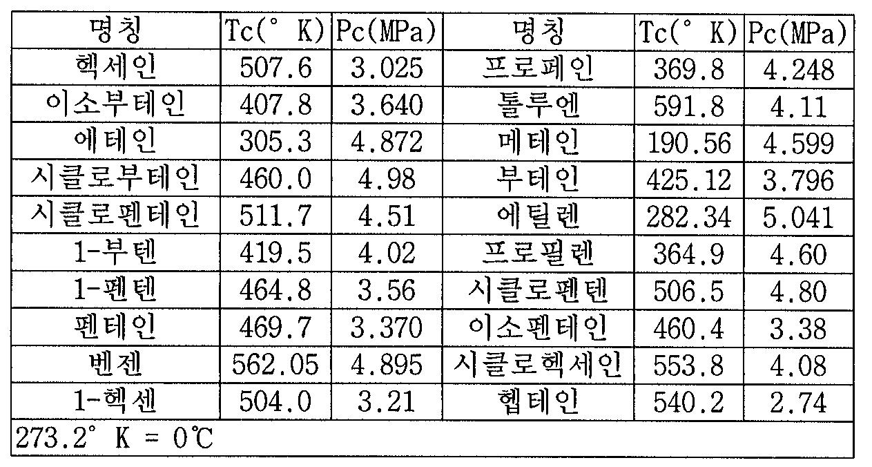 Figure 112007008248036-PCT00003