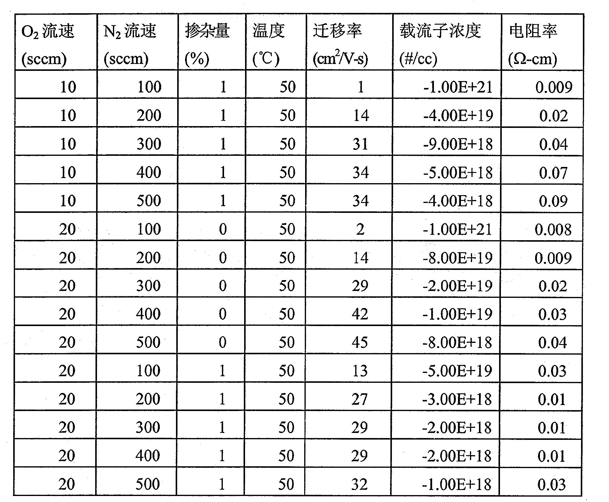 Figure CN101803028BD00101