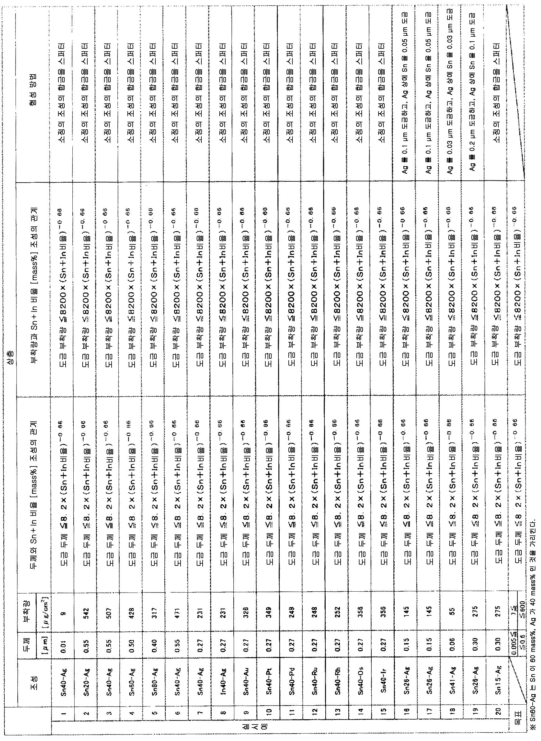 Figure 112014100247711-pct00009