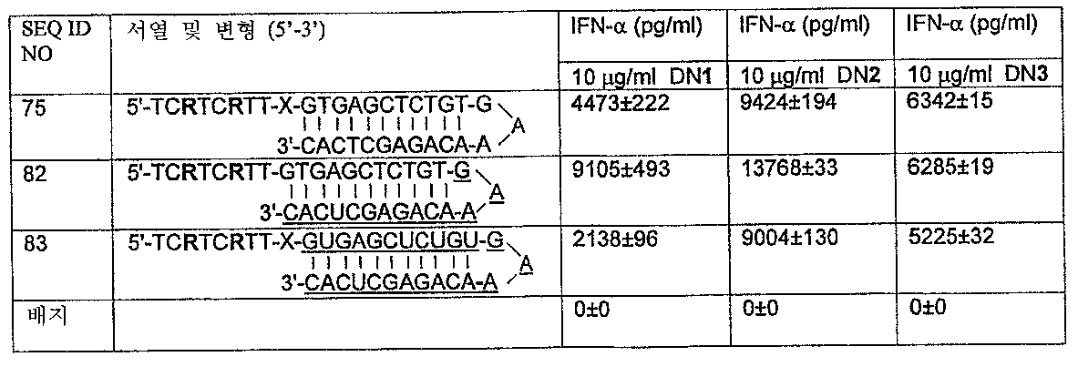 Figure 112005072530017-PCT00021