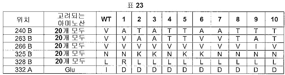 Figure 112005016313609-pct00024