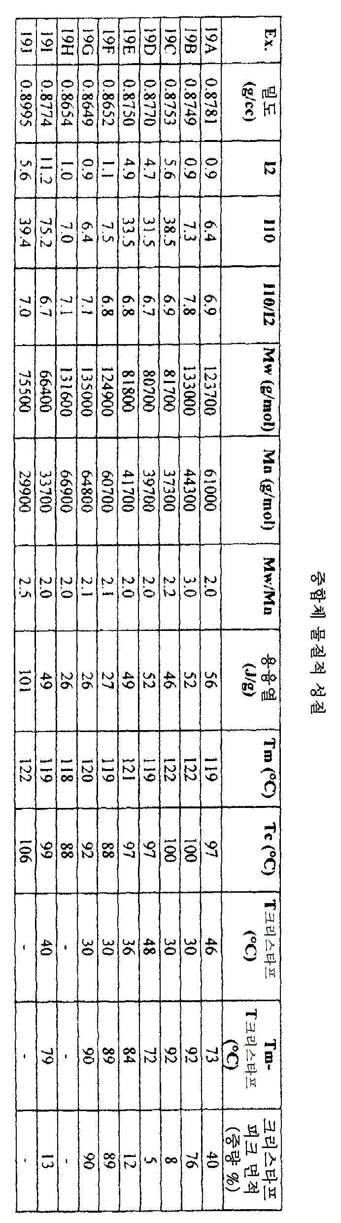 Figure 112009020263231-PCT00019