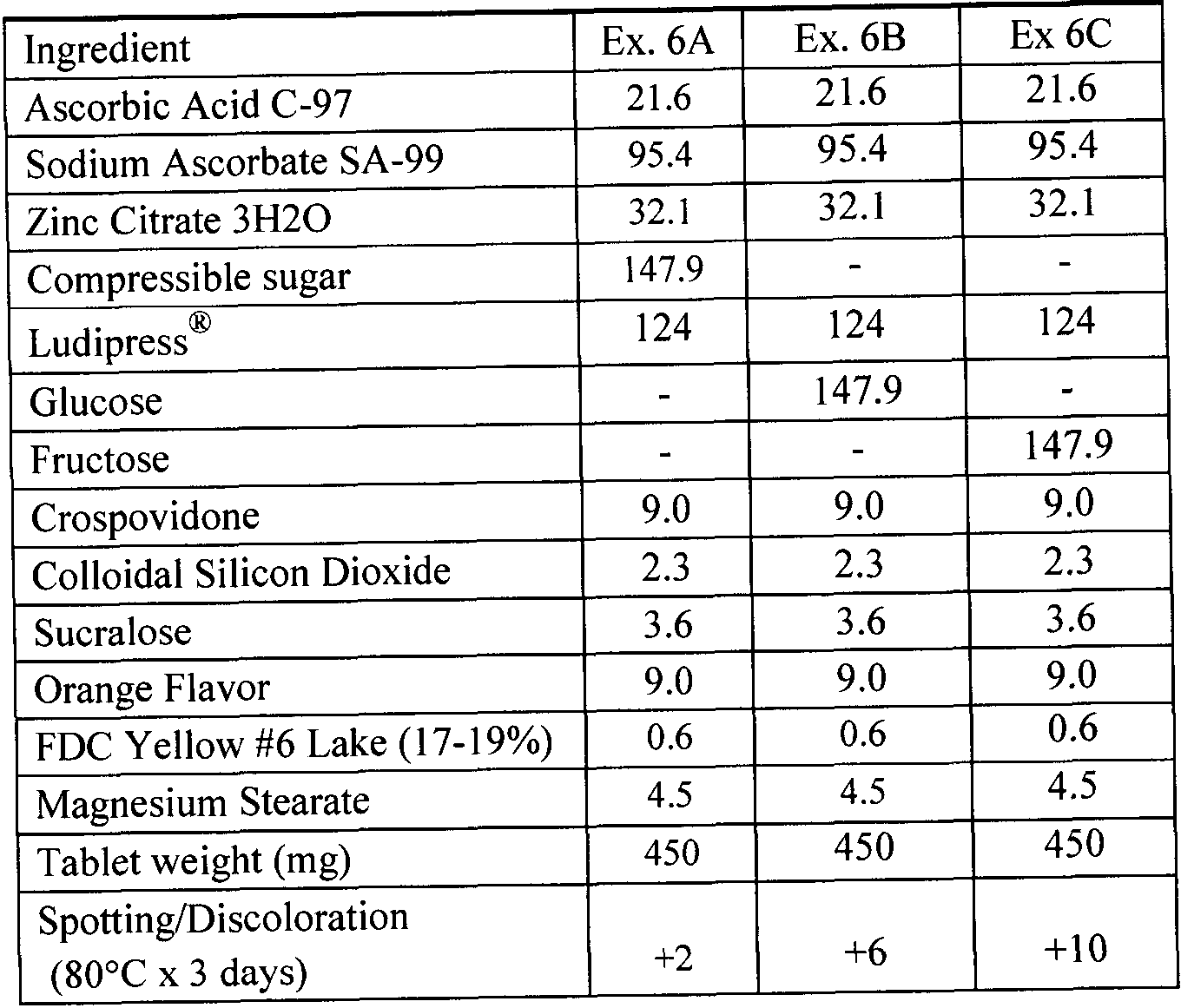 Wo2017123103a1 Stable And Palatable Composition Of Vitamin C Calcium De Redoxon Figure Imgf000017 0001
