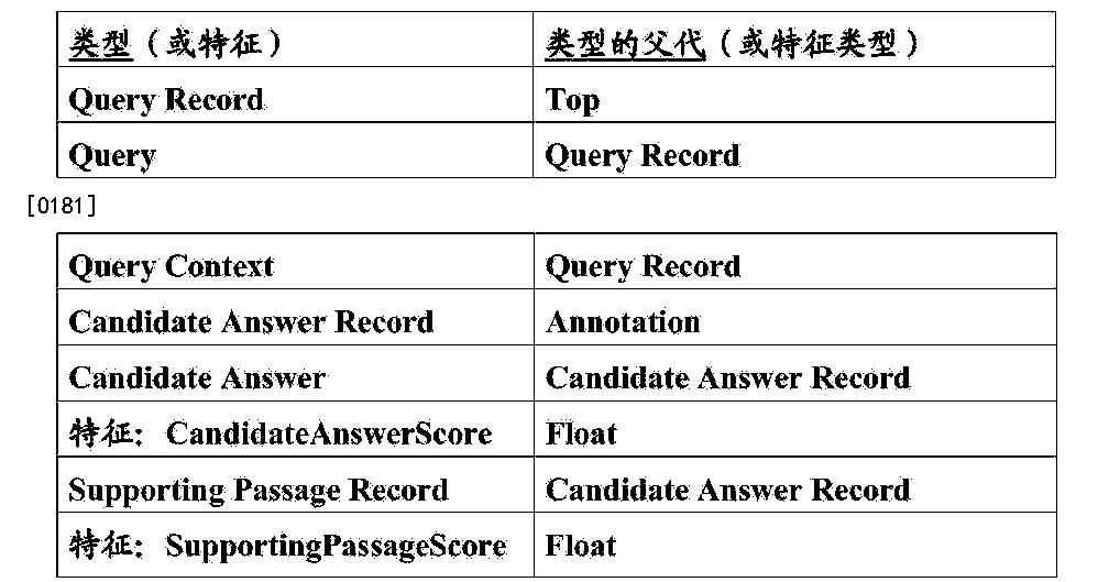 Figure CN103229162BD00201