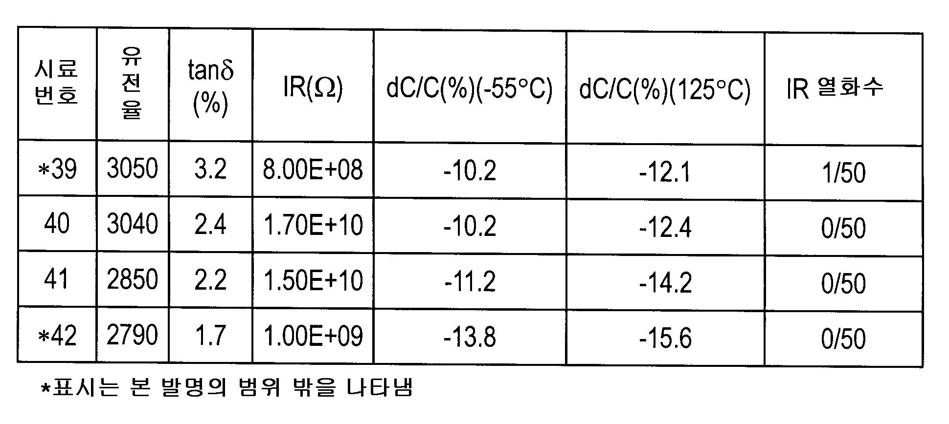 Figure 112007044565599-pct00011