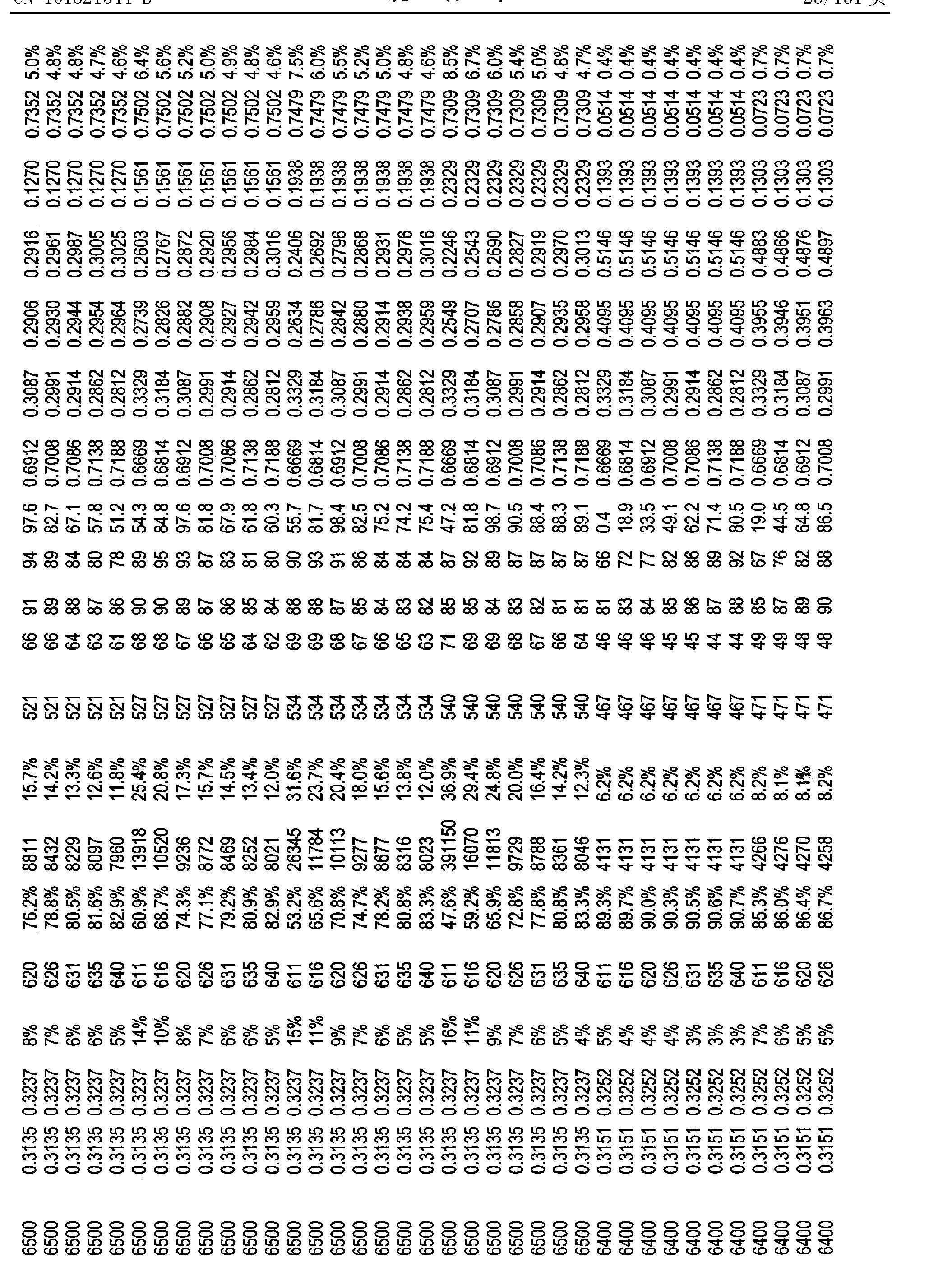 Figure CN101821544BD00261