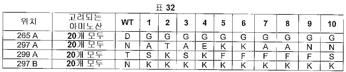 Figure 112005016313609-pct00034