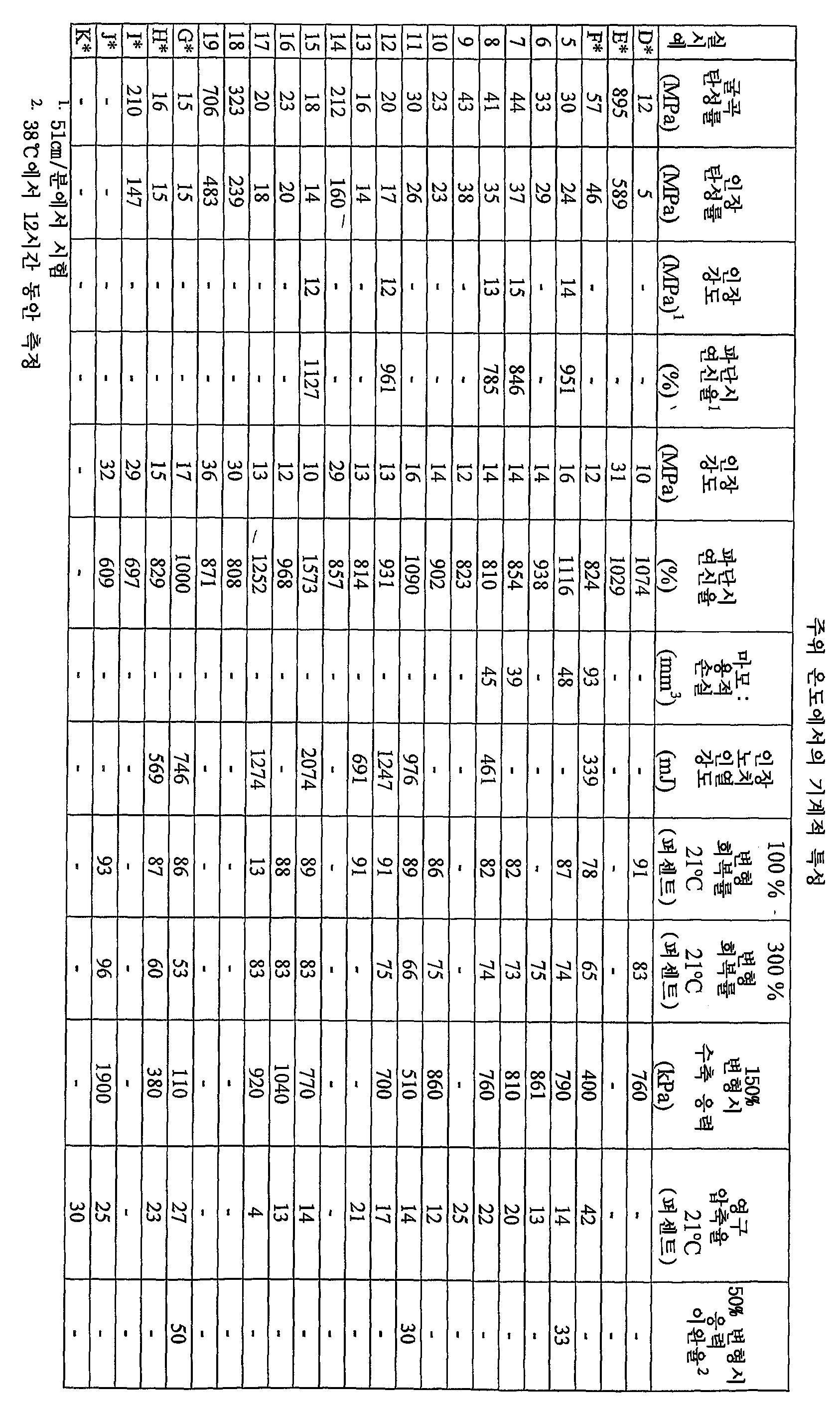 Figure 112006066925974-PCT00071