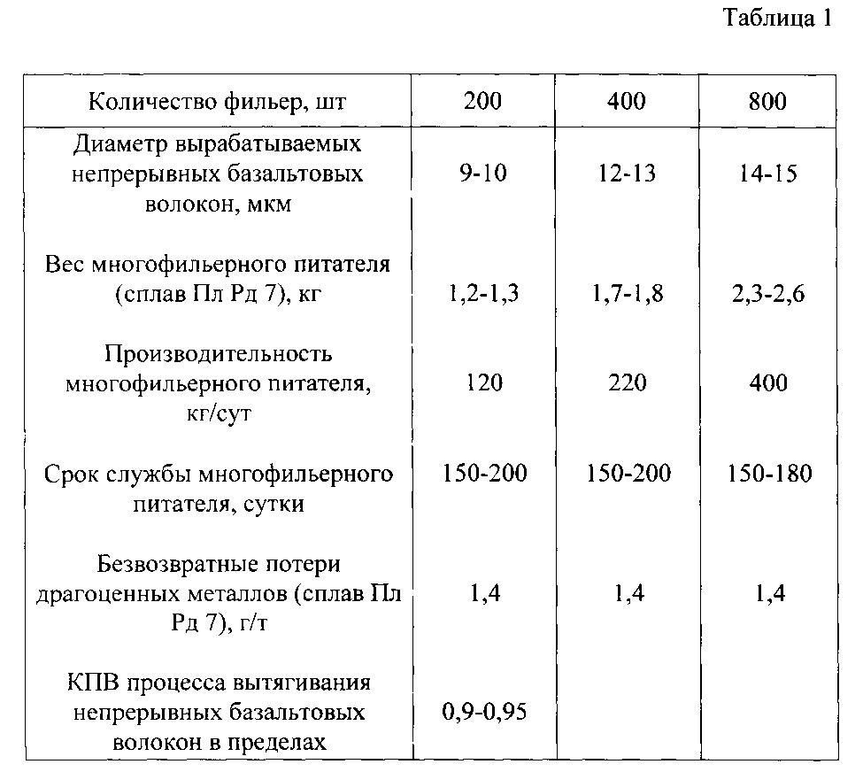 базальтовое волокно технические характеристики