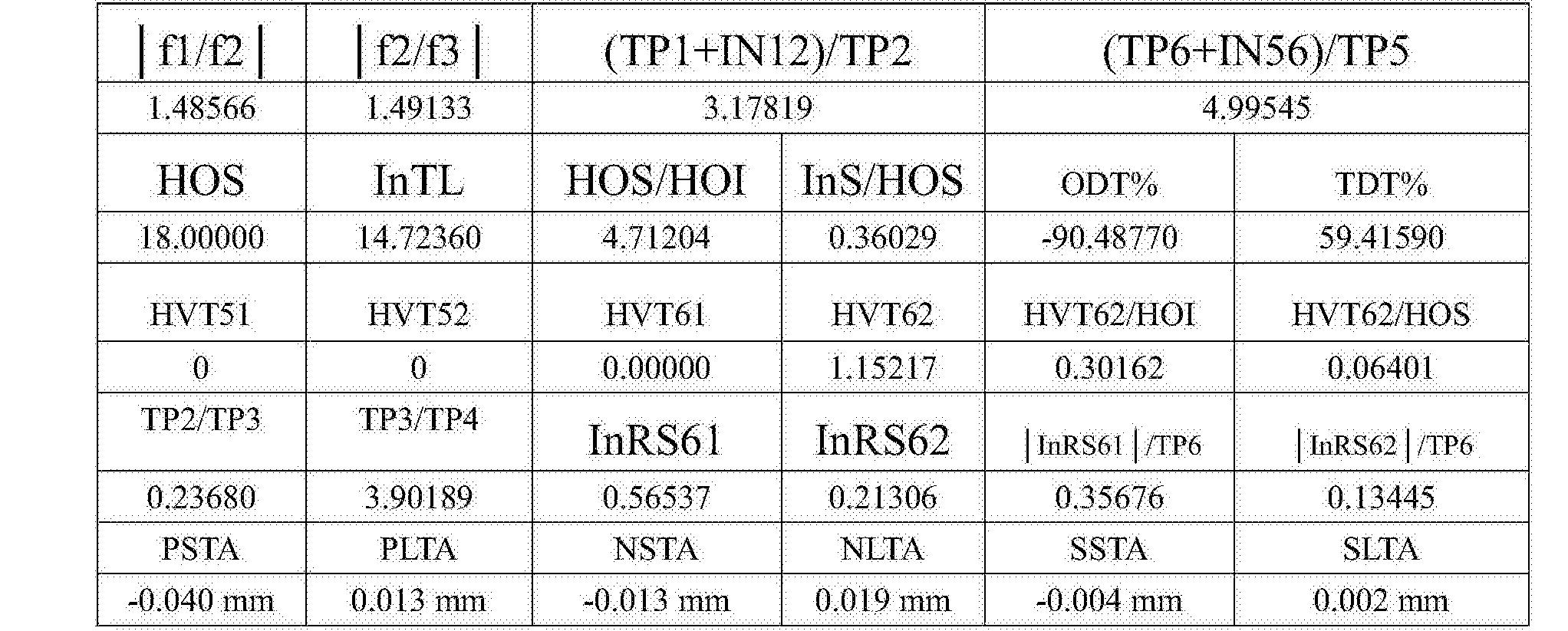 Figure CN108279482AD00341