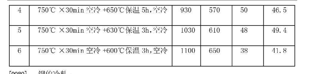 Figure CN101638749BD00101