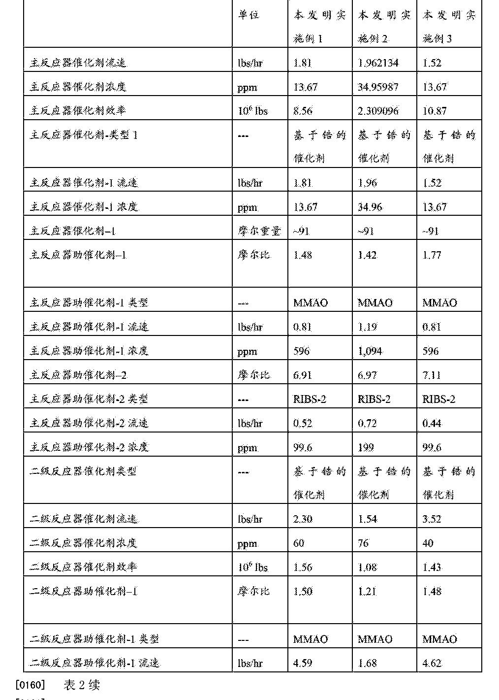 Figure CN103038281BD00231