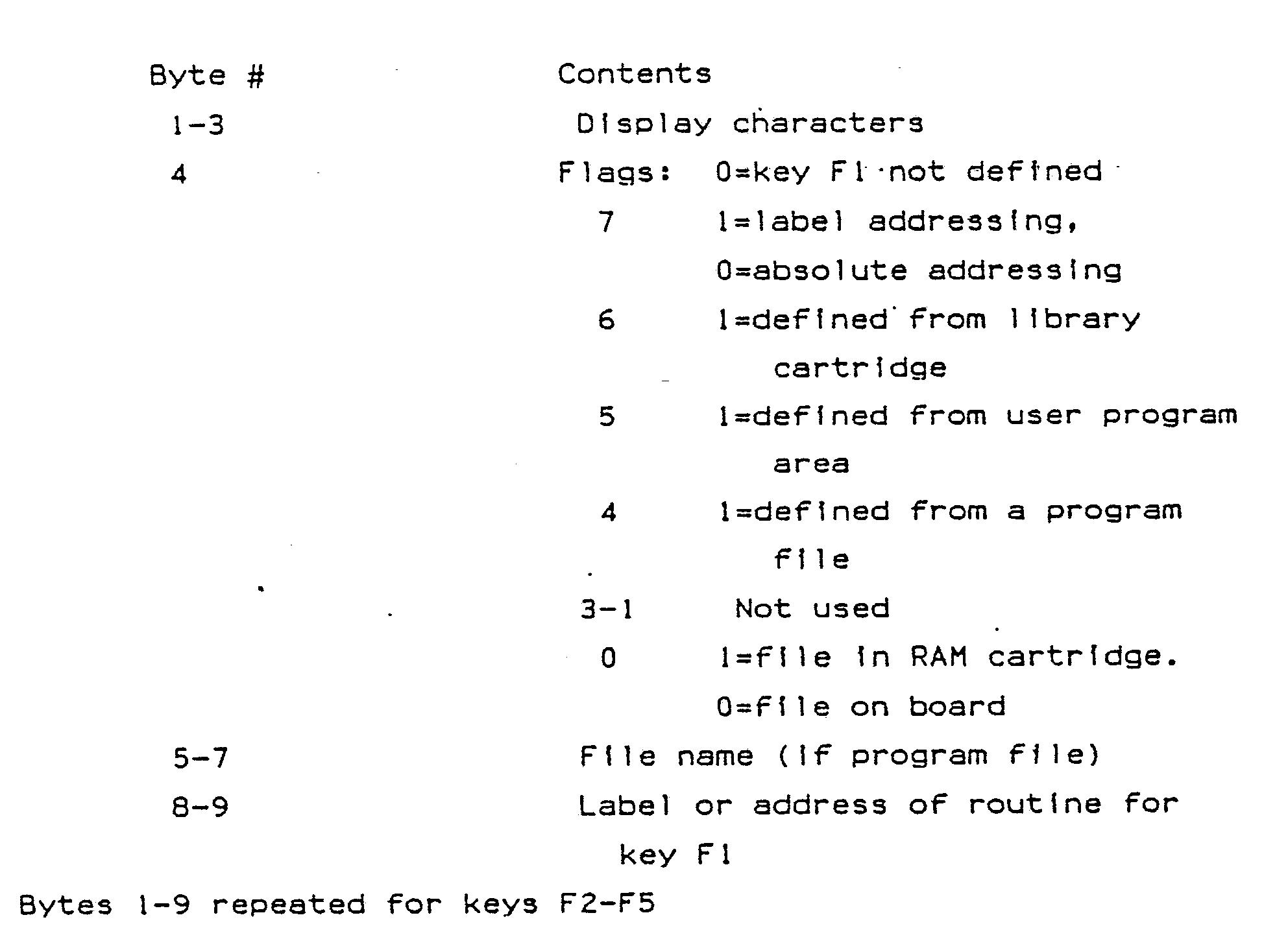 EP0251477A2 - Electronic calculator having function keys