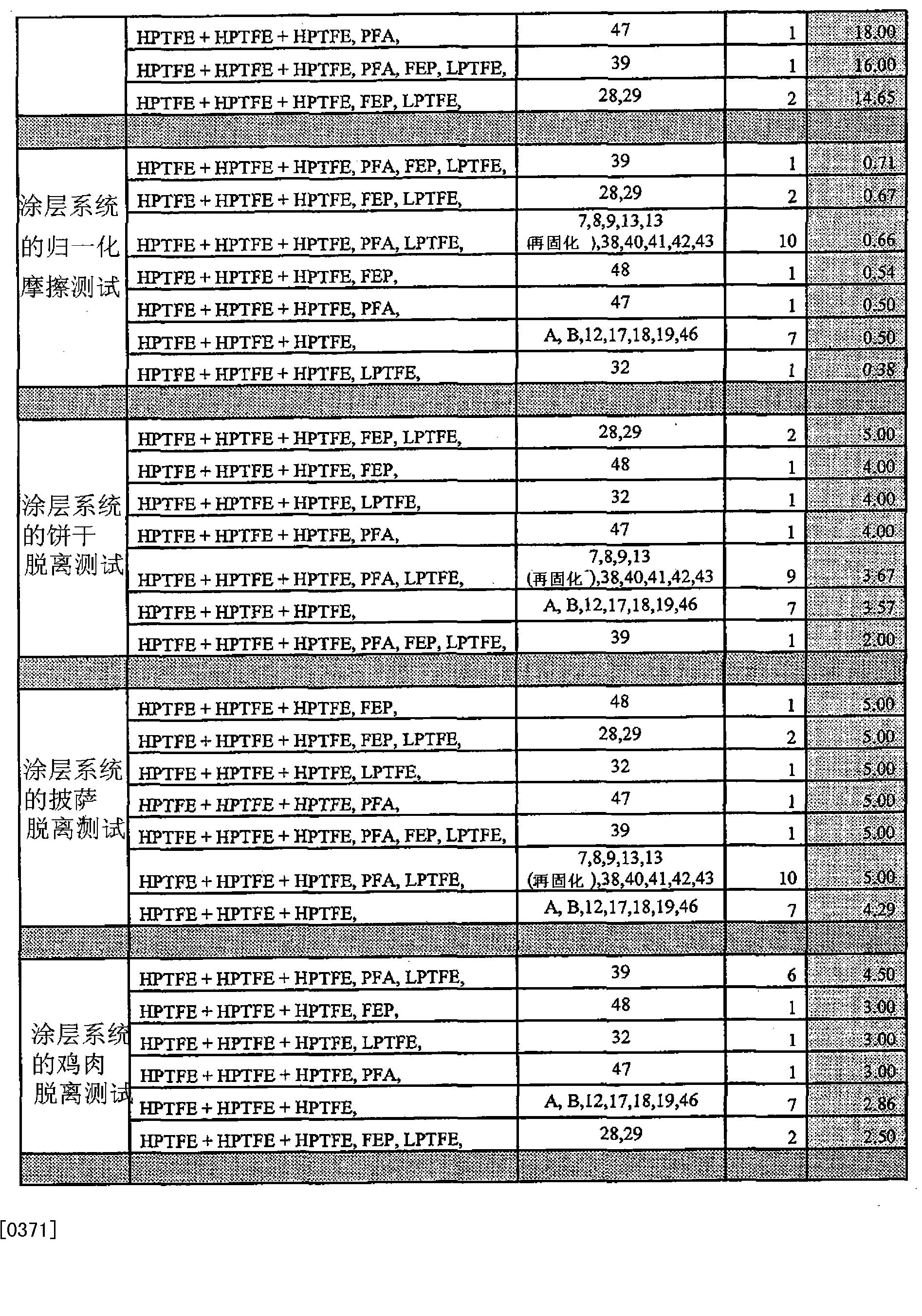 Figure CN102216384BD00521