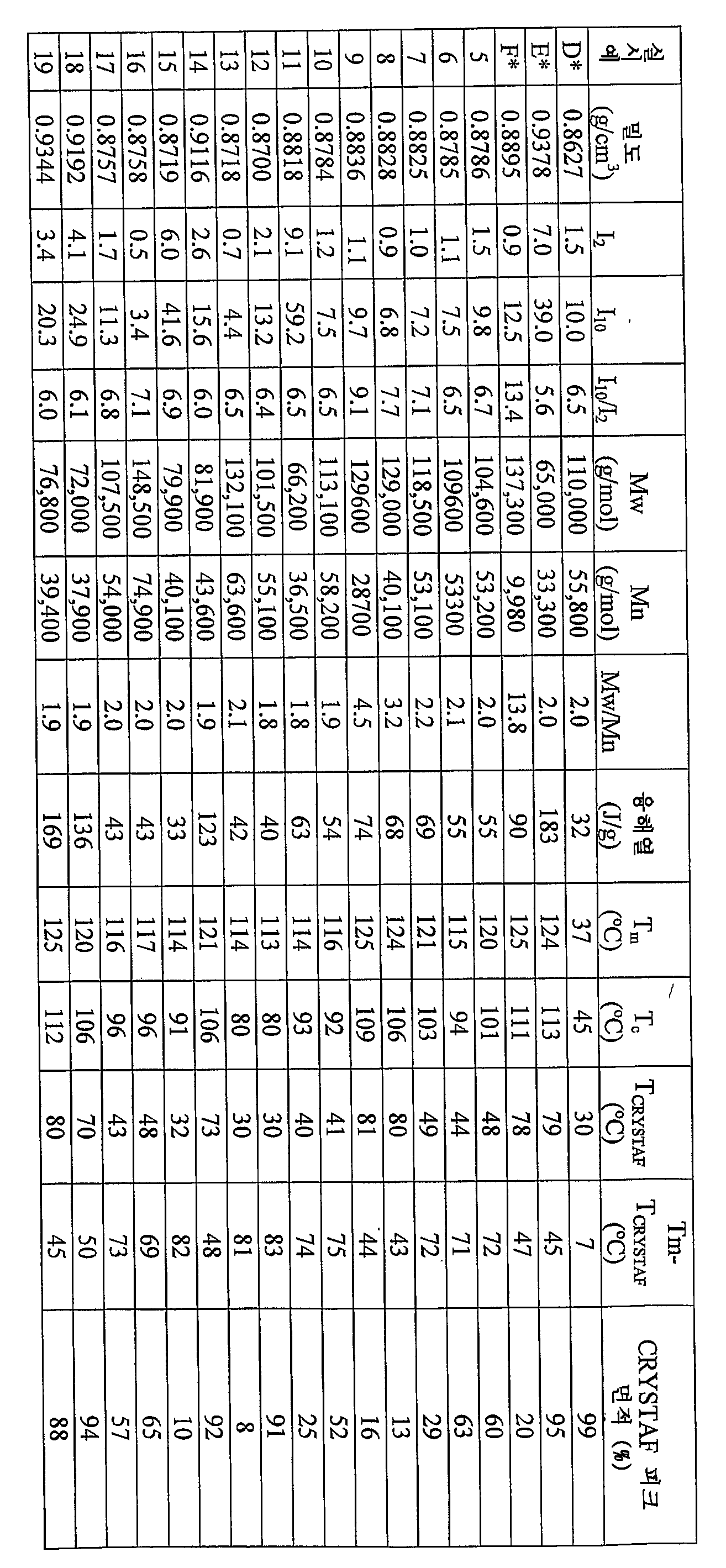 Figure 112006066925974-PCT00069