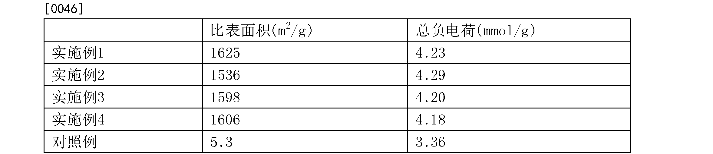 Figure CN105921126AD00061
