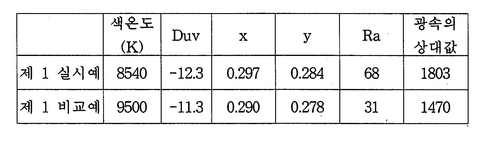 Figure 112004013549011-pct00001
