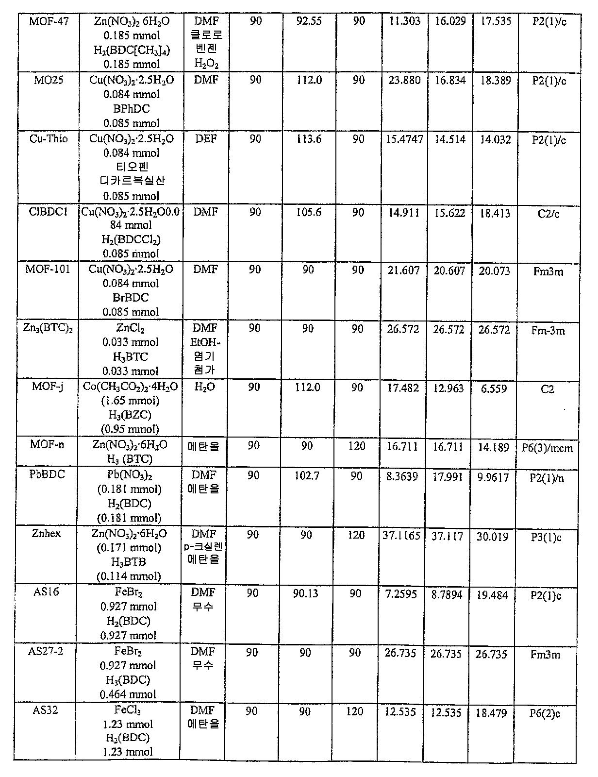 Figure 112004034282704-pct00004