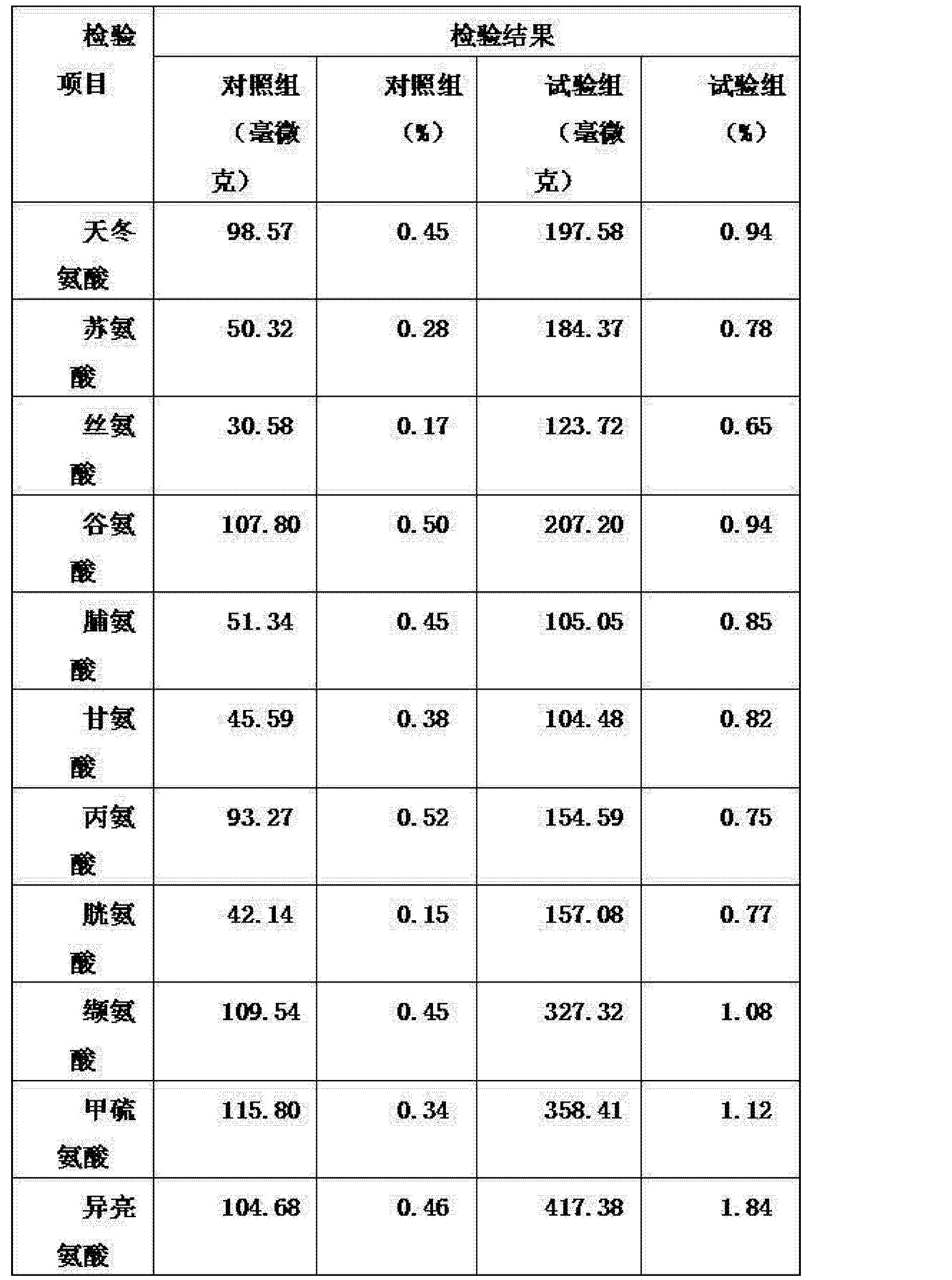 Figure CN102696548AD00061