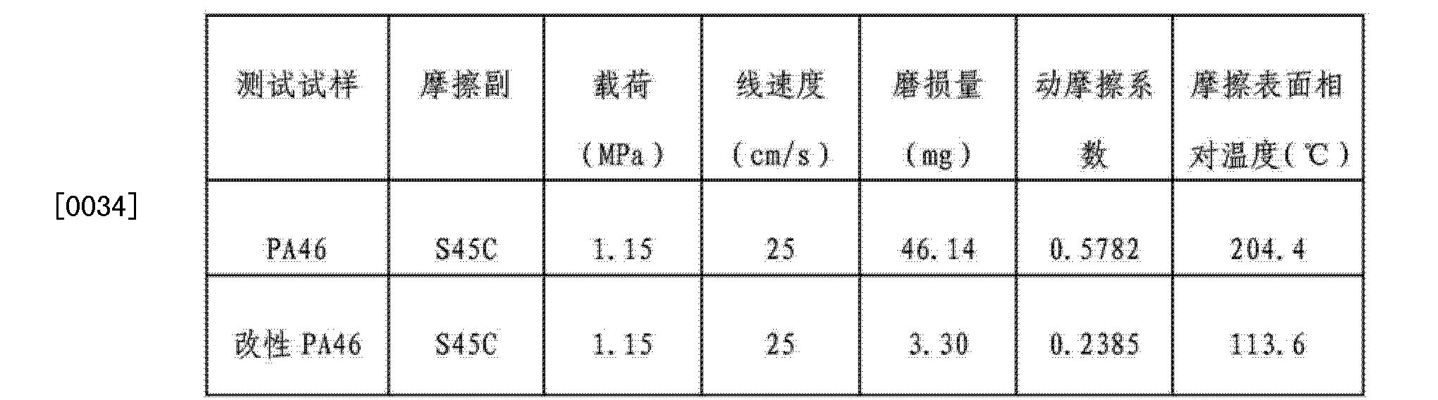 Figure CN103912642AD00061