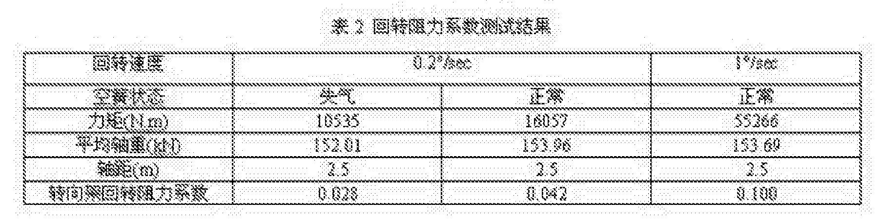 Figure CN104034540BD00081