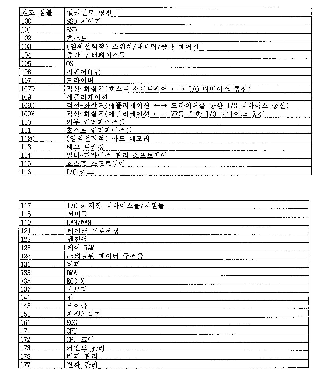 Figure 112013082277217-pct00001