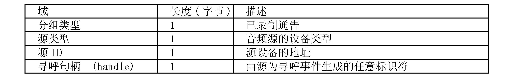 Figure CN101095371BD00123