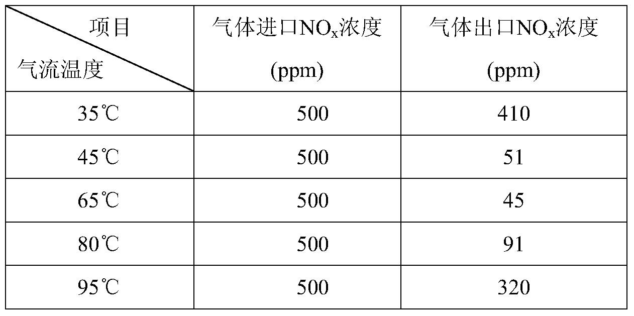 Figure PCTCN2016087622-appb-000001