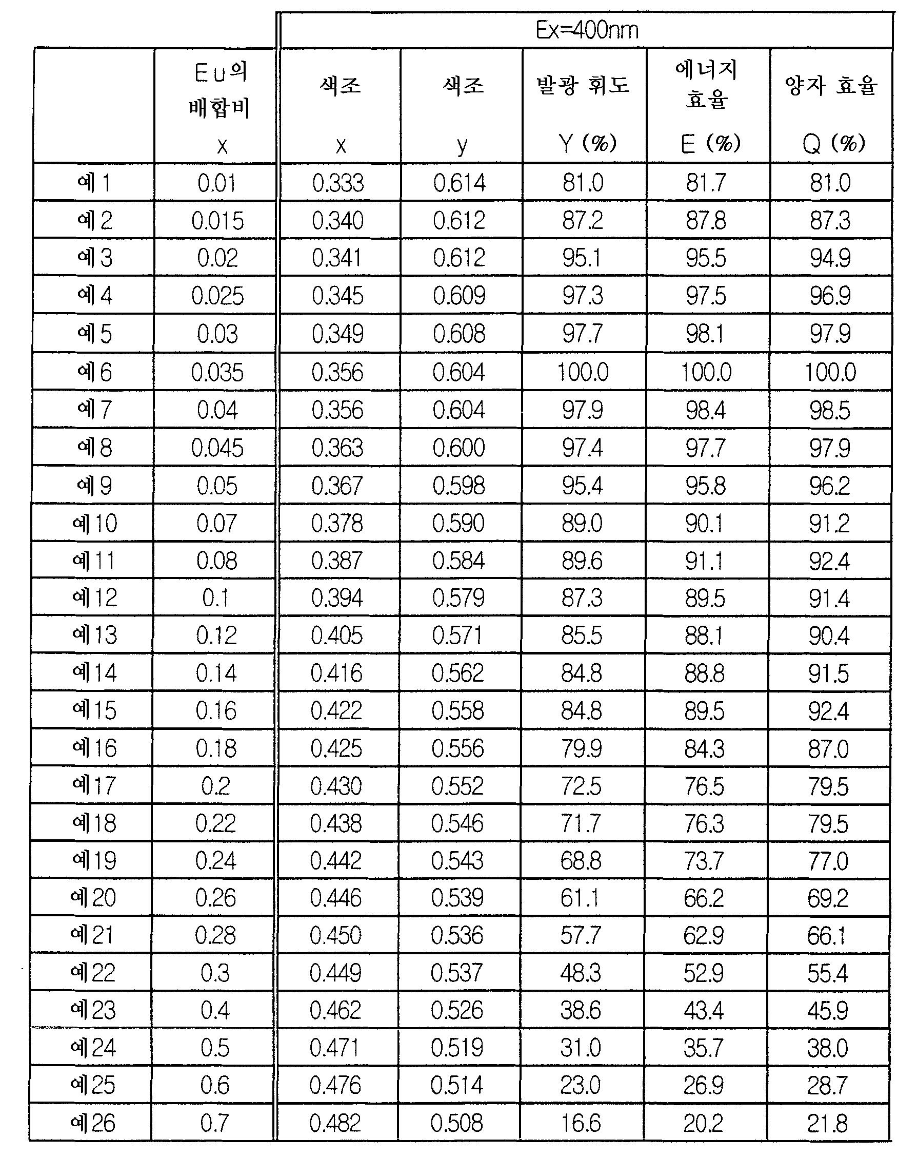 Figure 112006018872163-pct00003