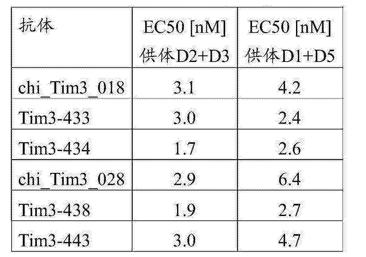Figure CN107001475AD00631
