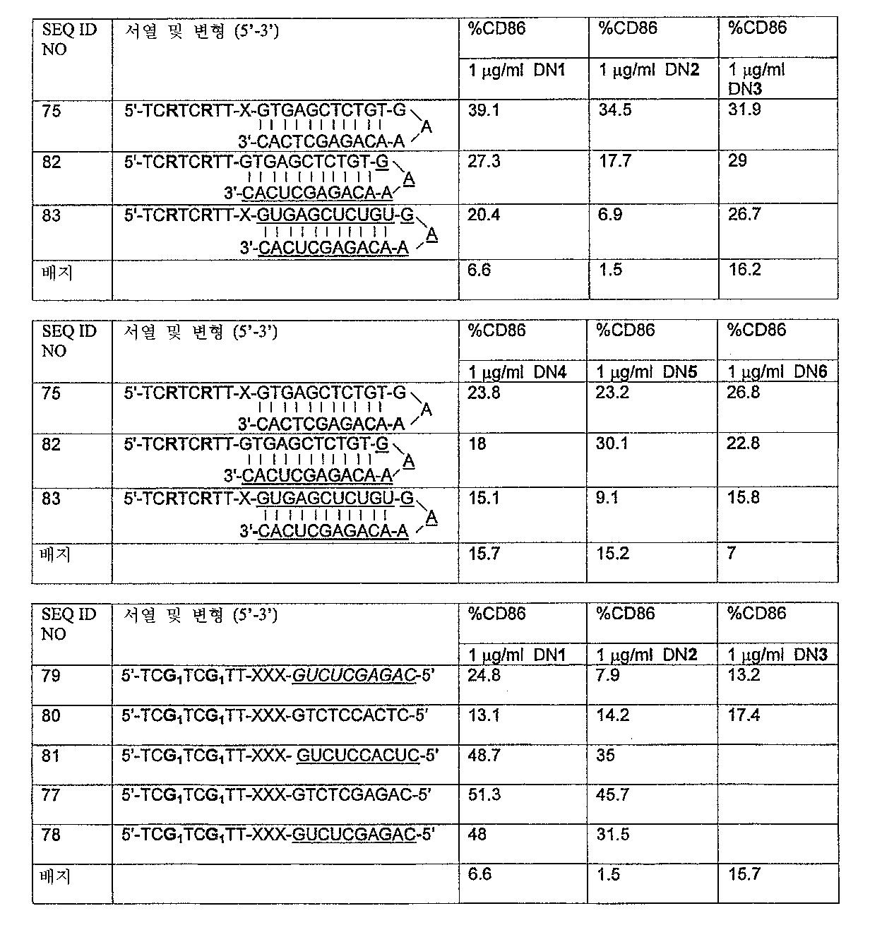 Figure 112005072530017-PCT00030