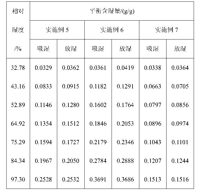 Figure CN104449591AD00101