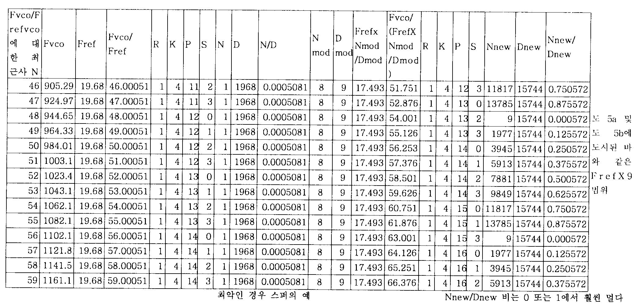 Figure 112005021078265-pct00004